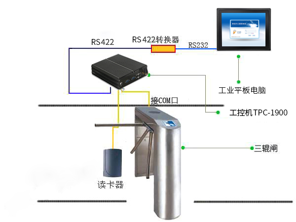 TouchThink Intelligent Industrial Control MINI PC TPC-1900 in the Application of Self-check Ticketing Machine