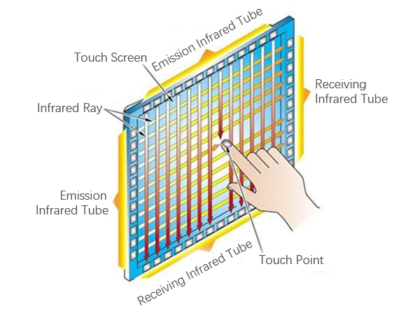 Infrared Touch Display