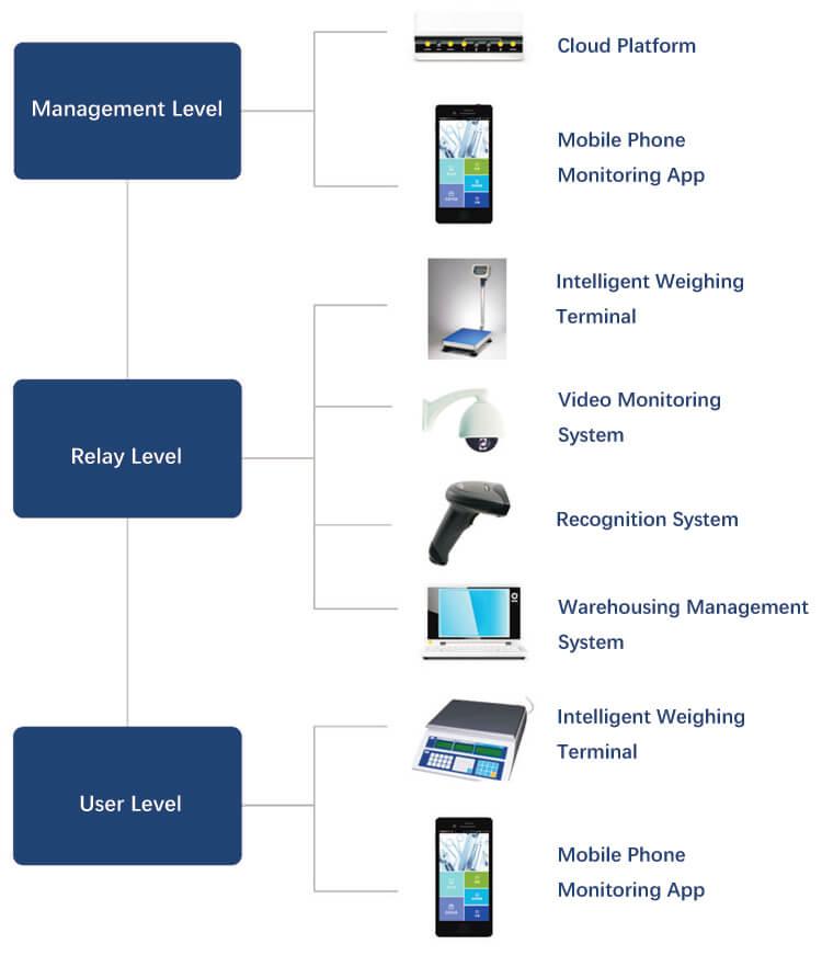 Intelligent health supervision - medical waste management system