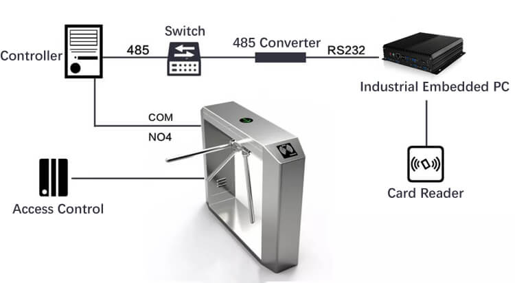 Industrial Box PC In Intelligent Transportation Control Traffic