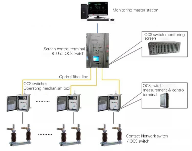 Industrial Tablet PC Used In Contact Network Switch Monitoring System In Railway