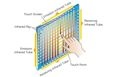 Advantages and Applications of Infrared Touch Display